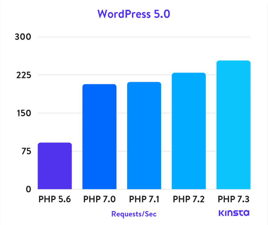 PHP version speeds compared.